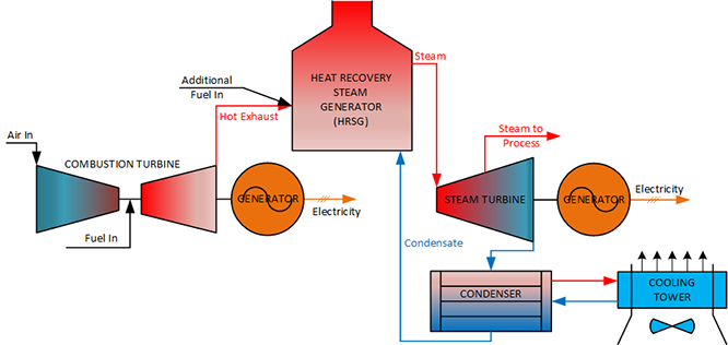 combined cycle power plant with cogeneration process flow diagram