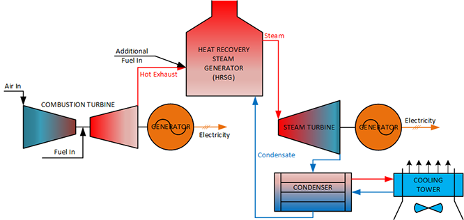 combined cycle process flow diagram