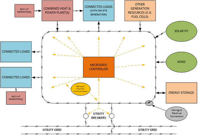 diagram showing the anatomy of a microgrid and how it works