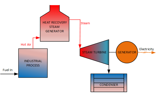 bottoming cycle cogeneration process flow diagram