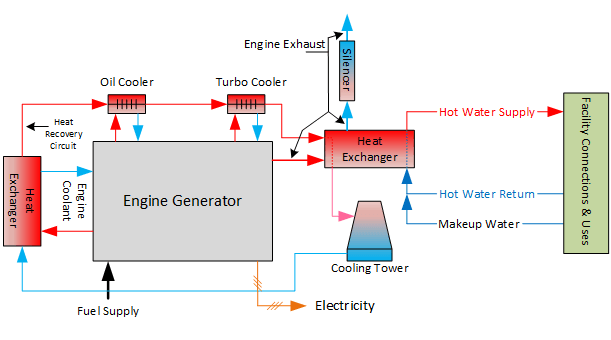 cogeneration waste heat produces hot water